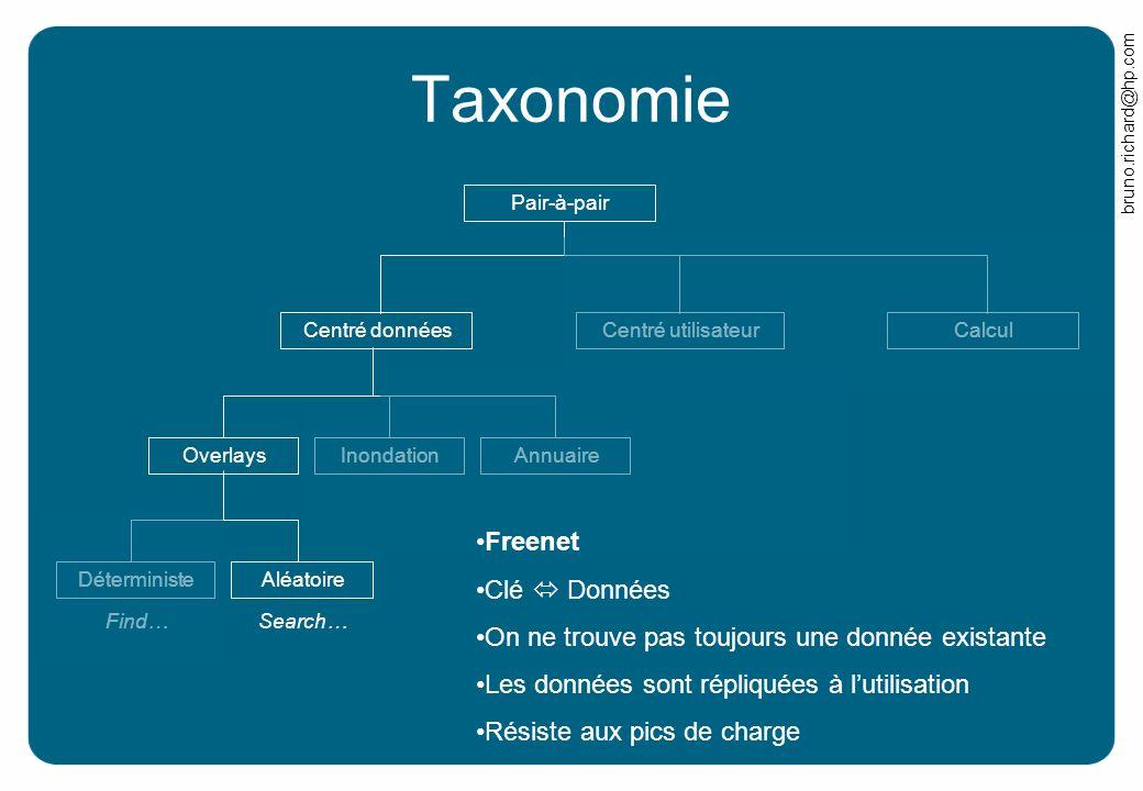 bruno.richard@hp.com Find… Taxonomie Pair-à-pair CalculCentré donnéesCentré utilisateurOverlaysInondationAnnuaireDéterministeAléatoire Freenet Clé Don