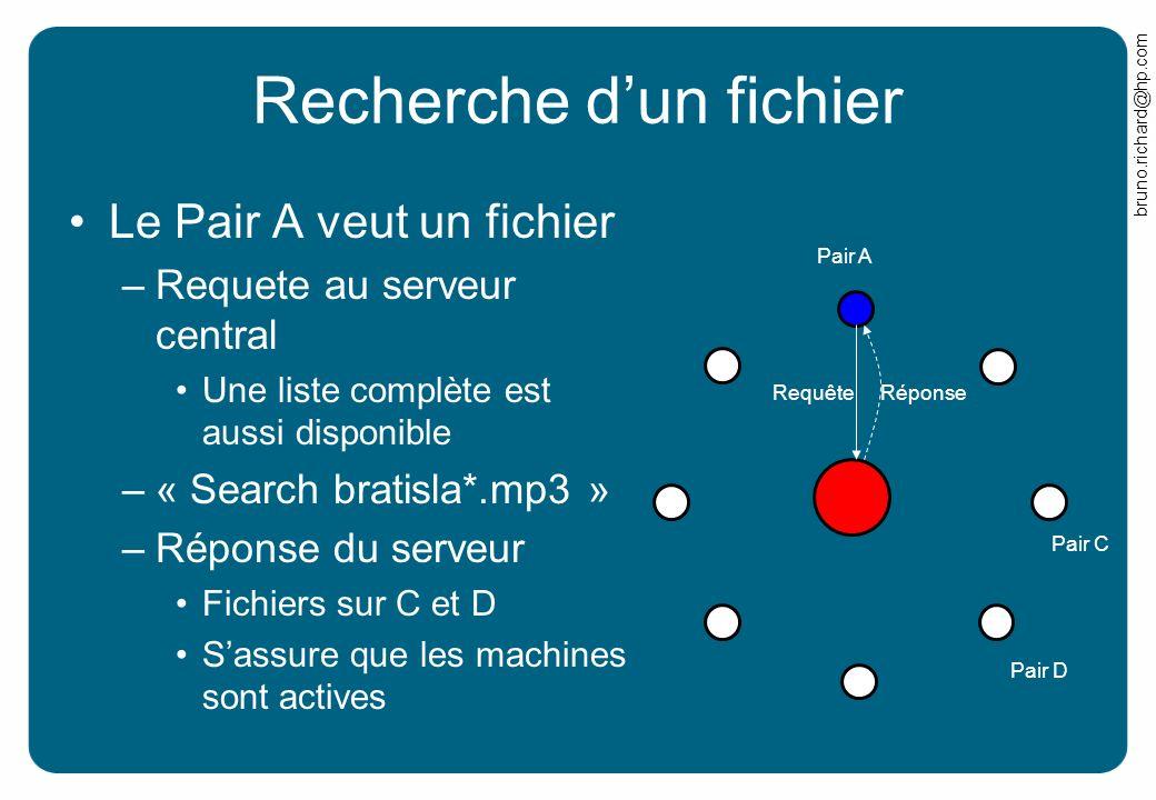 bruno.richard@hp.com Recherche dun fichier Le Pair A veut un fichier –Requete au serveur central Une liste complète est aussi disponible –« Search bra