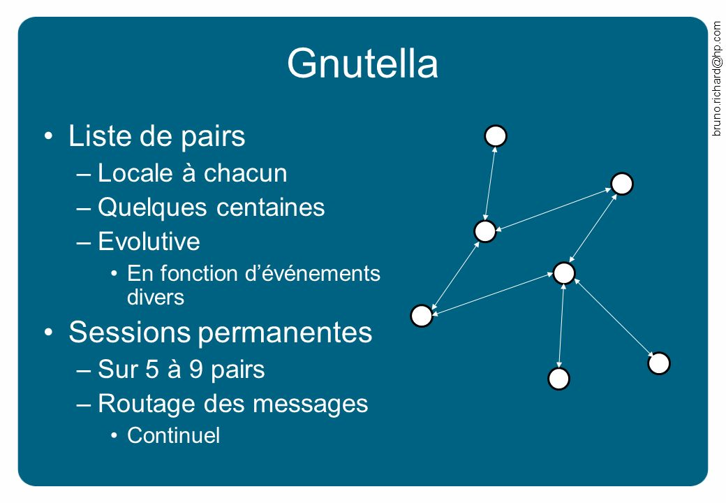 bruno.richard@hp.com Gnutella Liste de pairs –Locale à chacun –Quelques centaines –Evolutive En fonction dévénements divers Sessions permanentes –Sur 5 à 9 pairs –Routage des messages Continuel