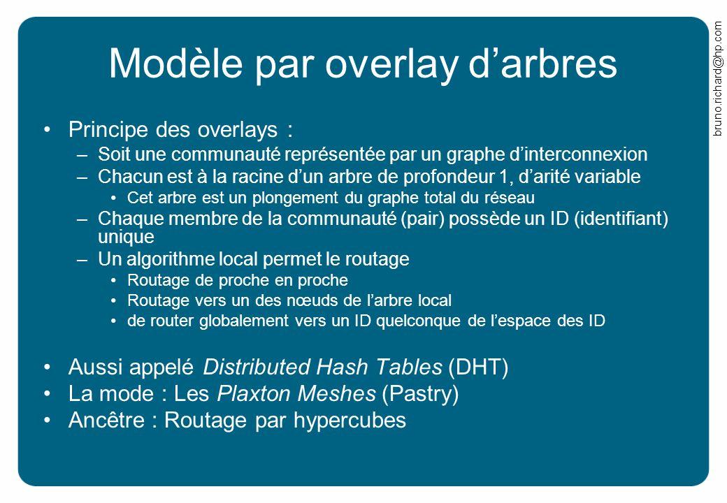 bruno.richard@hp.com Modèle par overlay darbres Principe des overlays : –Soit une communauté représentée par un graphe dinterconnexion –Chacun est à l