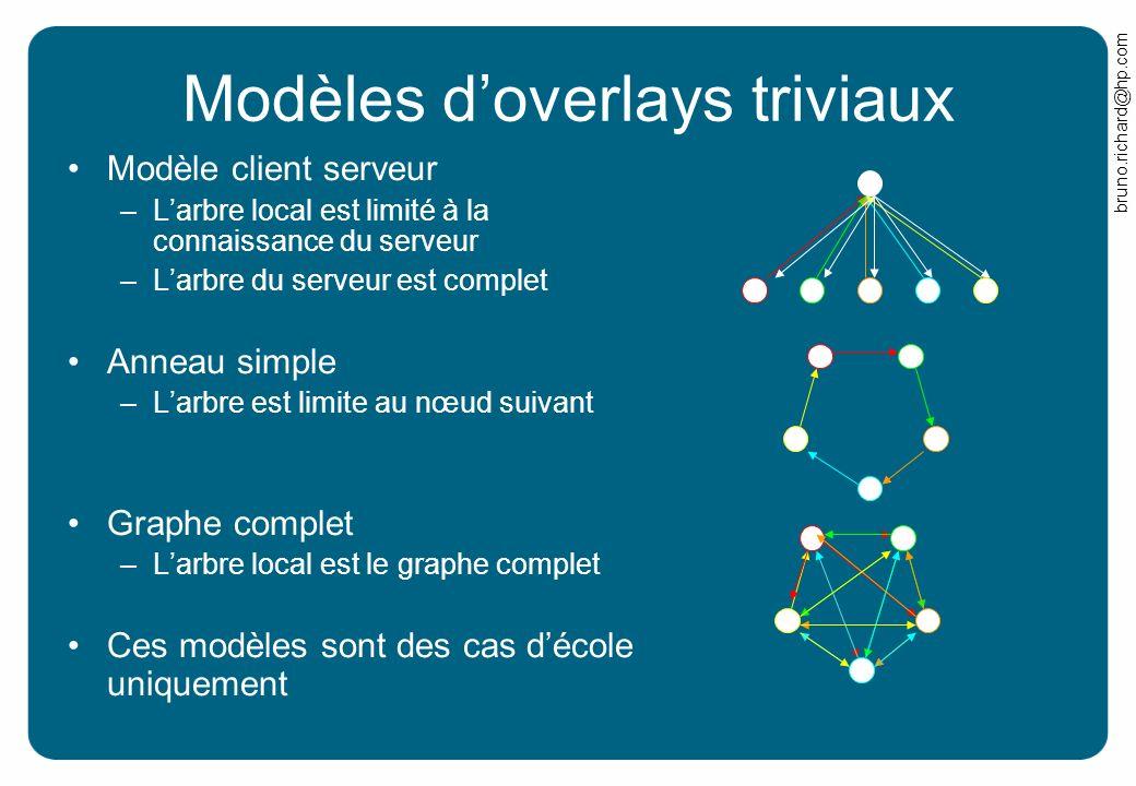 bruno.richard@hp.com Modèles doverlays triviaux Modèle client serveur –Larbre local est limité à la connaissance du serveur –Larbre du serveur est com
