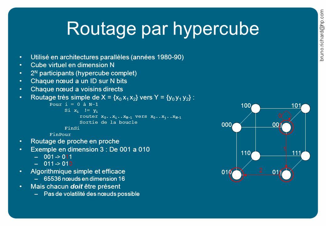 bruno.richard@hp.com Routage par hypercube Utilisé en architectures parallèles (années 1980-90) Cube virtuel en dimension N 2 N participants (hypercub