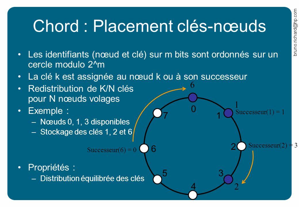 bruno.richard@hp.com Chord : Placement clés-nœuds Les identifiants (nœud et clé) sur m bits sont ordonnés sur un cercle modulo 2^m La clé k est assign