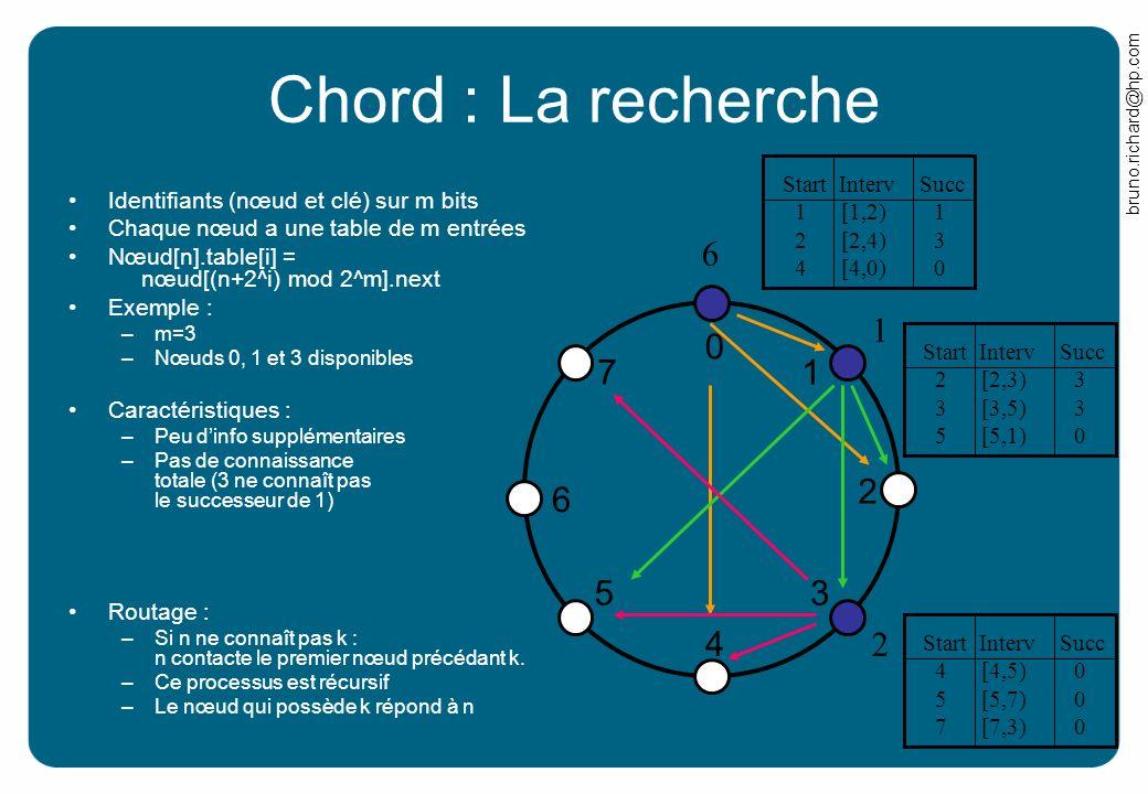 bruno.richard@hp.com Chord : La recherche Identifiants (nœud et clé) sur m bits Chaque nœud a une table de m entrées Nœud[n].table[i] = nœud[(n+2^i) m