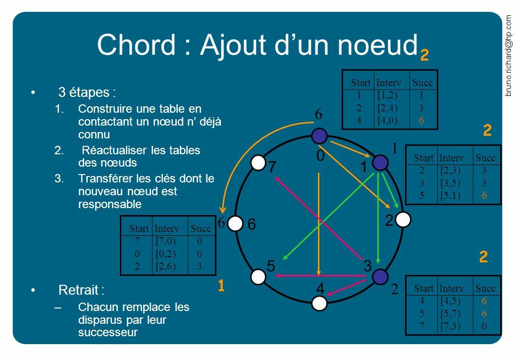 bruno.richard@hp.com Chord : Ajout dun noeud 3 étapes : 1.Construire une table en contactant un nœud n déjà connu 2. Réactualiser les tables des nœuds