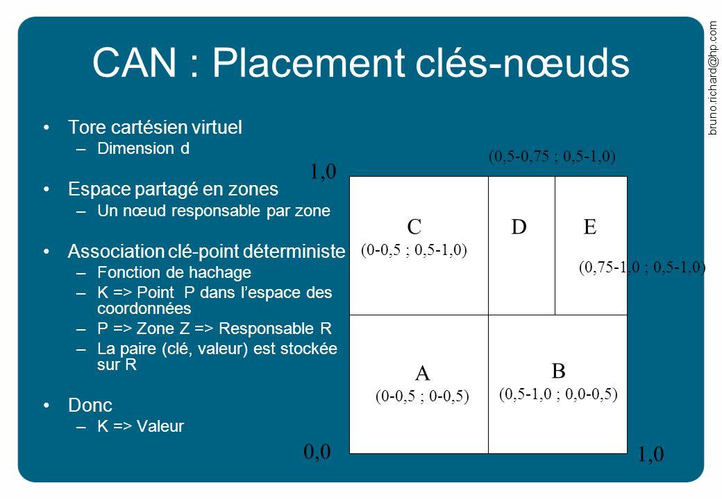 bruno.richard@hp.com CAN : Placement clés-nœuds Tore cartésien virtuel –Dimension d Espace partagé en zones –Un nœud responsable par zone Association