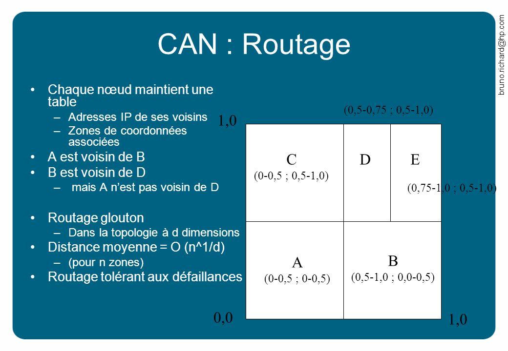 bruno.richard@hp.com CAN : Routage Chaque nœud maintient une table –Adresses IP de ses voisins –Zones de coordonnées associées A est voisin de B B est