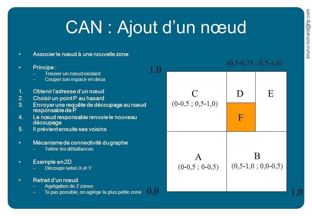 bruno.richard@hp.com CAN : Ajout dun nœud Associer le nœud à une nouvelle zone Principe : –Trouver un nœud existant –Couper son espace en deux 1.Obten