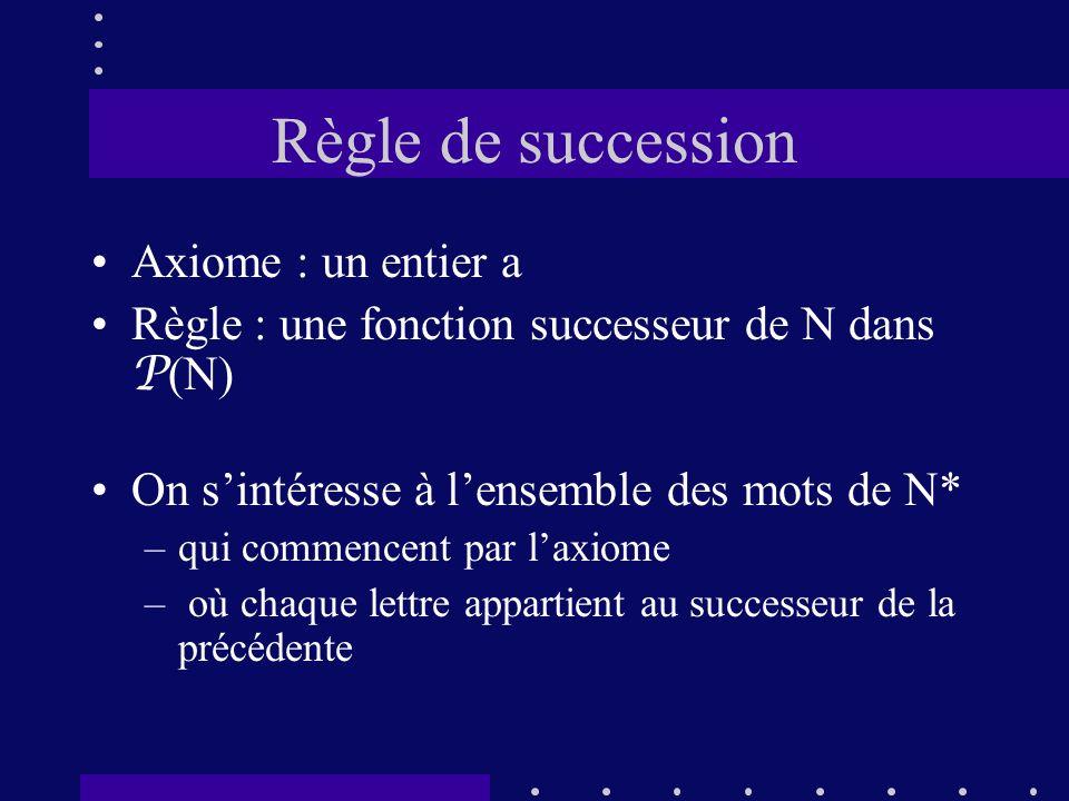 Règle de succession Axiome : un entier a Règle : une fonction successeur de N dans P (N) On sintéresse à lensemble des mots de N* –qui commencent par