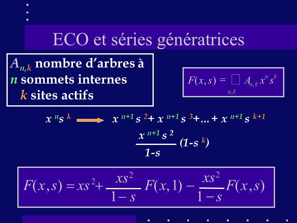 ECO et séries génératrices A n,k nombre darbres à n sommets internes k sites actifs kn kn kn sxAsxF,, ),( x n s k x n+1 s 2 + x n+1 s 3 +…+ x n+1 s k+