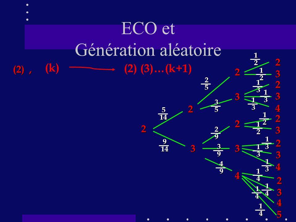 ECO et Génération aléatoire (k) (2) (3)…(k+1) (2), 2 2 3 2233 234 234 23 23 45 2 3 4 514 9 1425 12 35 29 39 49 13 13 13 12 12 13 13 13 14 14 14 14 12
