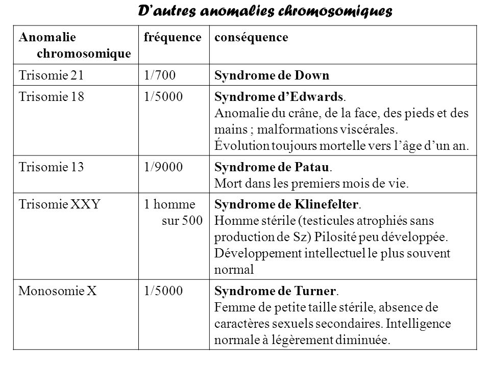 conséquencefréquenceAnomalie chromosomique Syndrome de Down1/700Trisomie 21 Syndrome dEdwards. Anomalie du crâne, de la face, des pieds et des mains ;