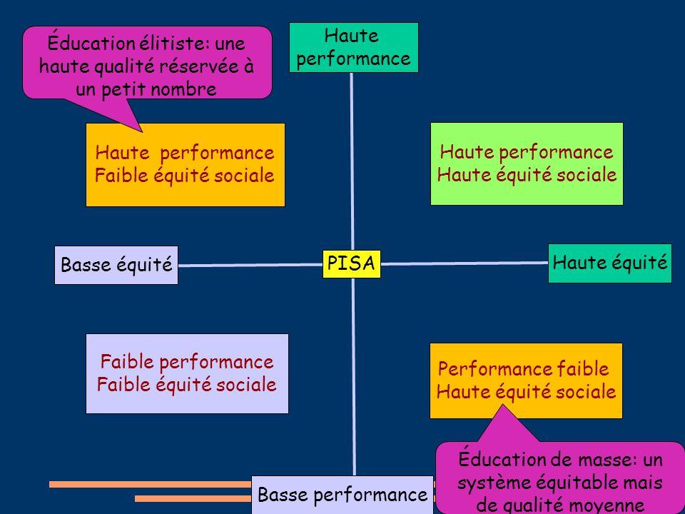 Haute performance Faible équité sociale Faible performance Faible équité sociale Haute performance Haute équité sociale Performance faible Haute équit