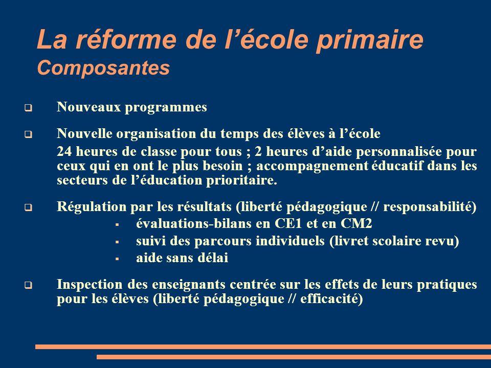 La réforme de lécole primaire Composantes Nouveaux programmes Nouvelle organisation du temps des élèves à lécole 24 heures de classe pour tous ; 2 heu