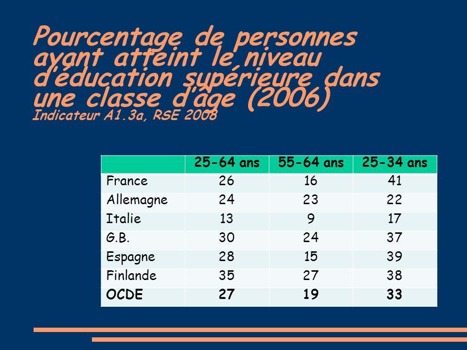 Pourcentage de personnes ayant atteint le niveau déducation supérieure dans une classe dâge (2006) Indicateur A1.3a, RSE 2008 25-64 ans55-64 ans25-34 ans France261641 Allemagne242322 Italie13917 G.B.302437 Espagne281539 Finlande352738 OCDE271933