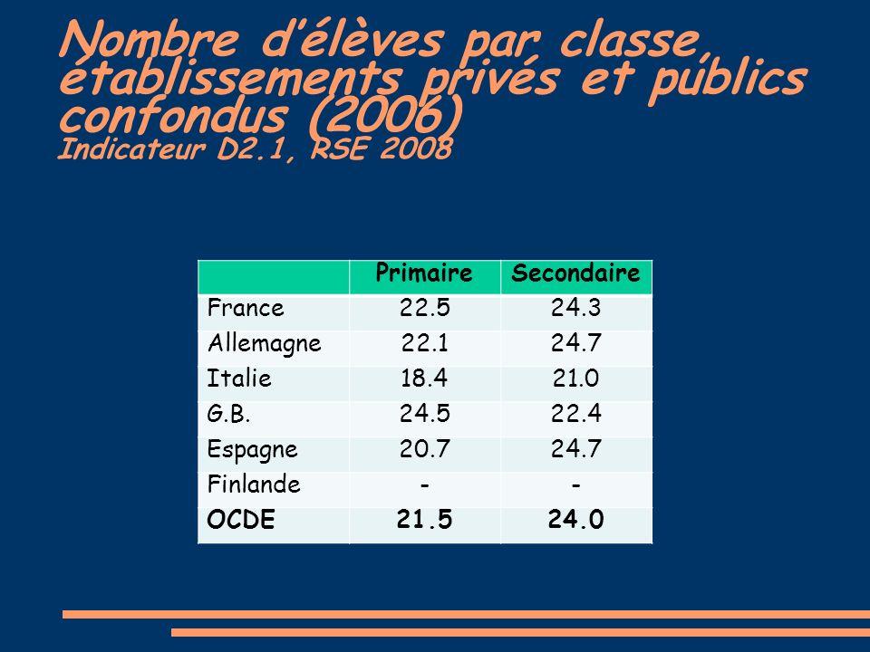Nombre délèves par classe, établissements privés et publics confondus (2006) Indicateur D2.1, RSE 2008 PrimaireSecondaire France22.524.3 Allemagne22.124.7 Italie18.421.0 G.B.24.522.4 Espagne20.724.7 Finlande-- OCDE21.524.0