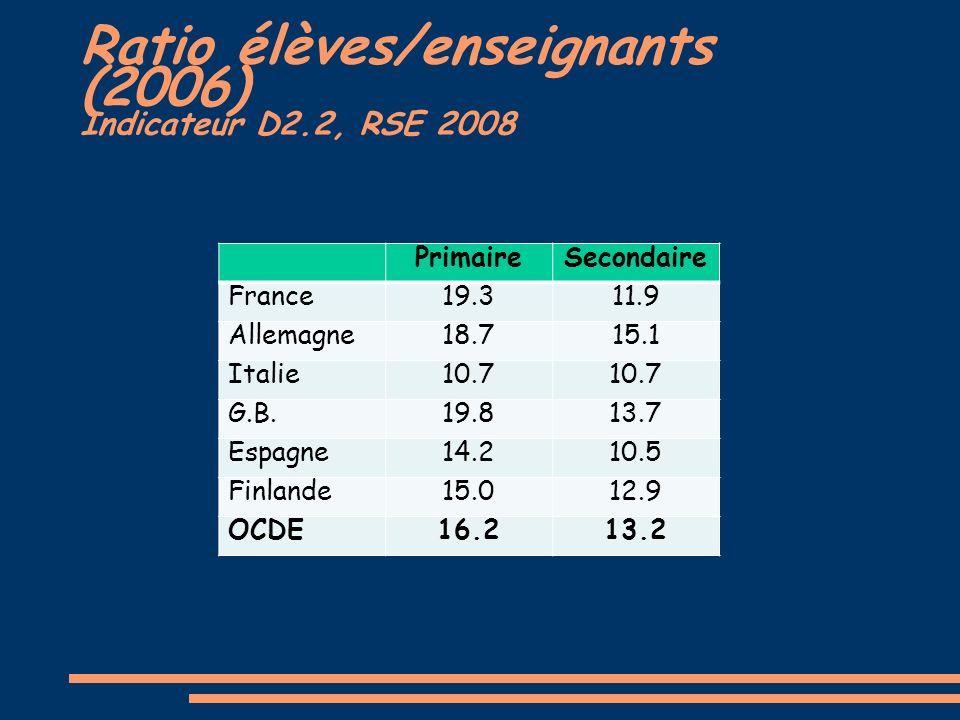 Ratio élèves/enseignants (2006) Indicateur D2.2, RSE 2008 PrimaireSecondaire France19.311.9 Allemagne18.715.1 Italie10.7 G.B.19.813.7 Espagne14.210.5 Finlande15.012.9 OCDE16.213.2