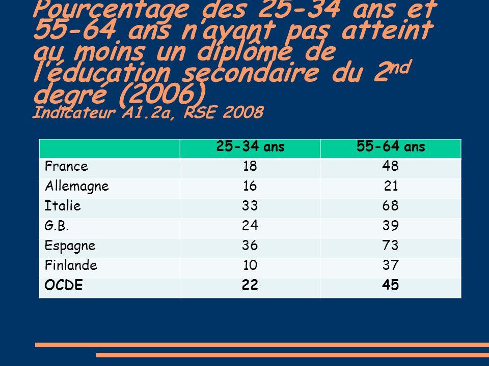 Pourcentage des 25-34 ans et 55-64 ans nayant pas atteint au moins un diplôme de léducation secondaire du 2 nd degré (2006) Indicateur A1.2a, RSE 2008 25-34 ans55-64 ans France1848 Allemagne1621 Italie3368 G.B.2439 Espagne3673 Finlande1037 OCDE2245