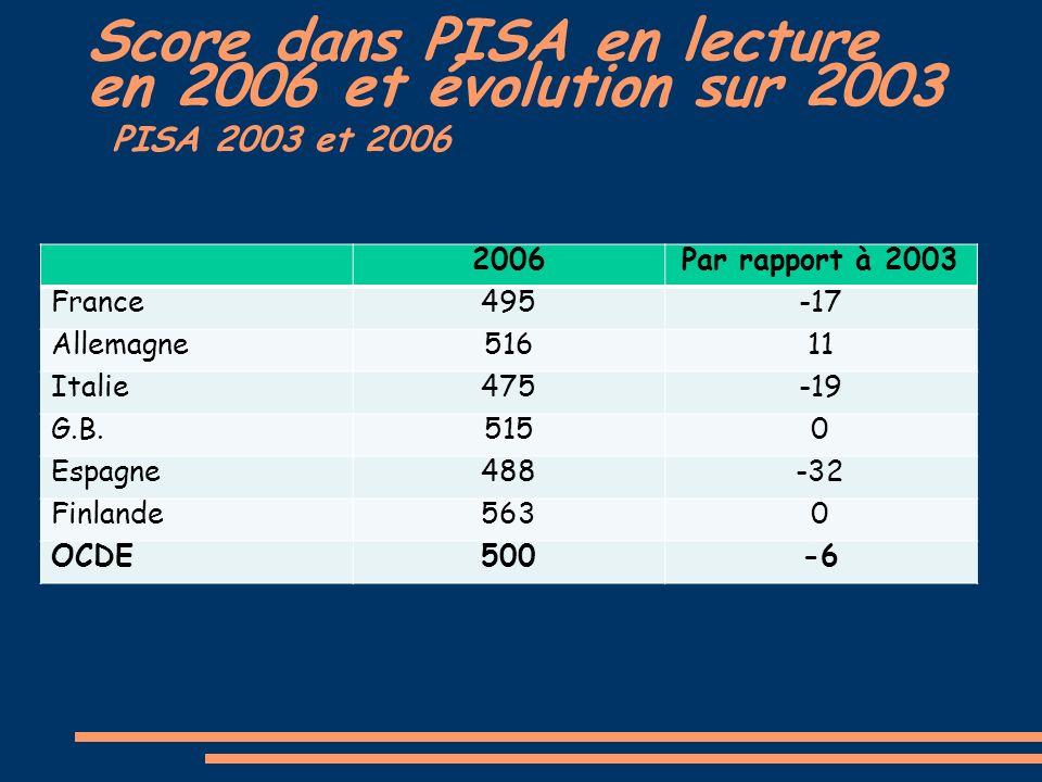 Score dans PISA en lecture en 2006 et évolution sur 2003 PISA 2003 et 2006 2006Par rapport à 2003 France495-17 Allemagne51611 Italie475-19 G.B.5150 Espagne488-32 Finlande5630 OCDE500-6