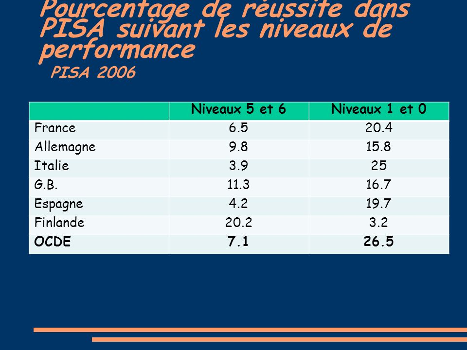 Pourcentage de réussite dans PISA suivant les niveaux de performance PISA 2006 Niveaux 5 et 6Niveaux 1 et 0 France6.520.4 Allemagne9.815.8 Italie3.925 G.B.11.316.7 Espagne4.219.7 Finlande20.23.2 OCDE7.126.5