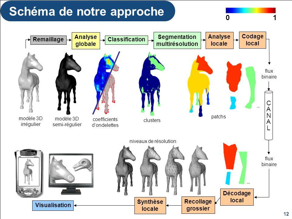 Dijon, le 20/05/2009Céline ROUDET 12 Schéma de notre approche CANALCANAL Analyse globale Segmentation multirésolution Analyse locale Codage local Déco