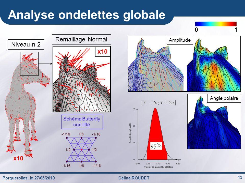13 Analyse ondelettes globale Porquerolles, le 27/05/2010Céline ROUDET Amplitude Angle polaire 01 x10 Niveau n-2 Schéma Butterfly non lifté Remaillage