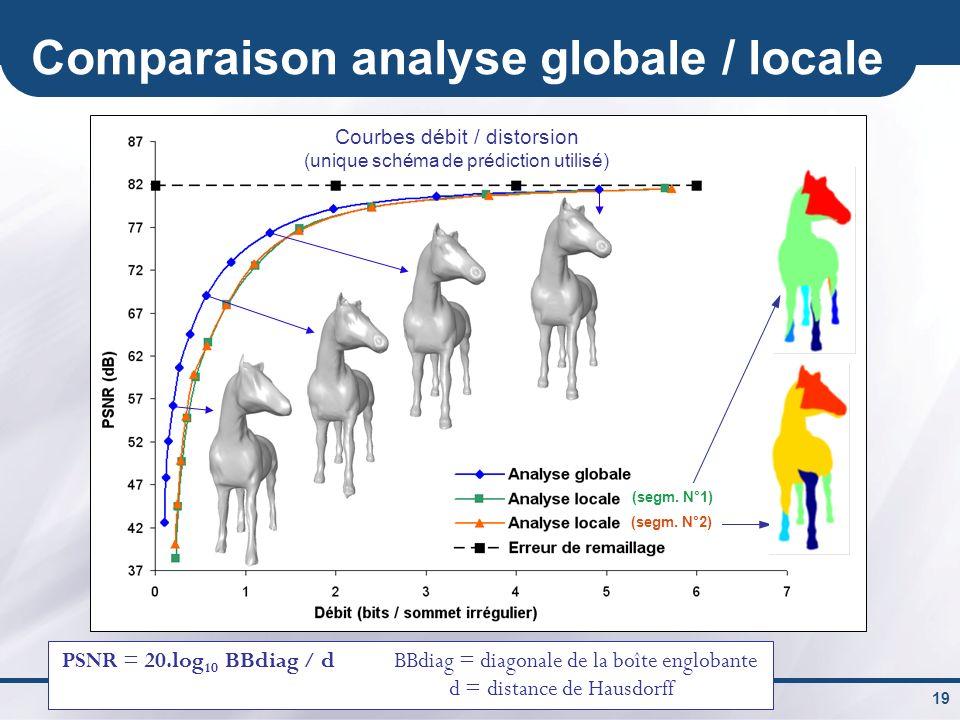 Céline ROUDET 19 Comparaison analyse globale / locale PSNR = 20.log 10 BBdiag / d BBdiag = diagonale de la boîte englobante d = distance de Hausdorff