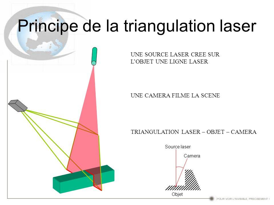 Principe de la triangulation laser TRIANGULATION LASER – OBJET – CAMERA UNE SOURCE LASER CREE SUR LOBJET UNE LIGNE LASER UNE CAMERA FILME LA SCENE Sou