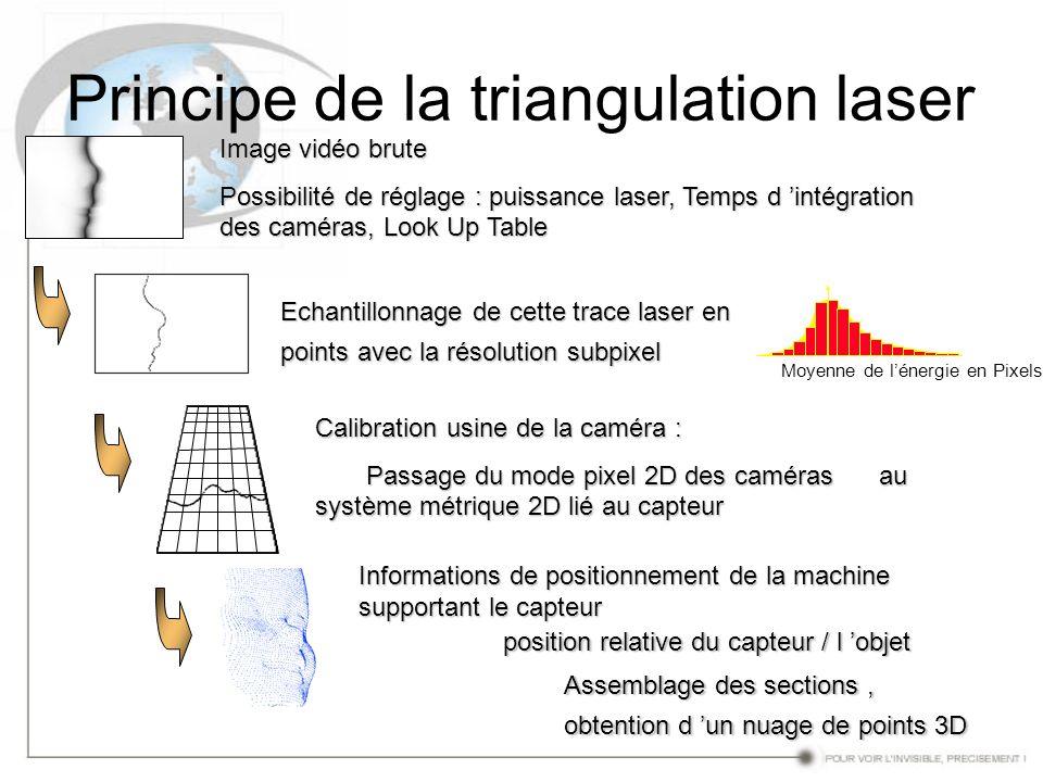 Principe de la triangulation laser Image vidéo brute Possibilité de réglage : puissance laser, Temps d intégration des caméras, Look Up Table Echantil