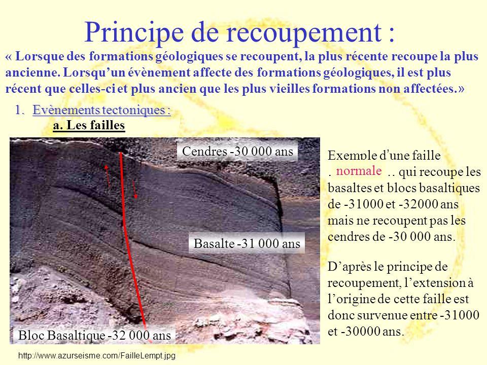 Principe de recoupement : http://www.azurseisme.com/FailleLempt.jpg « Lorsque des formations géologiques se recoupent, la plus récente recoupe la plus