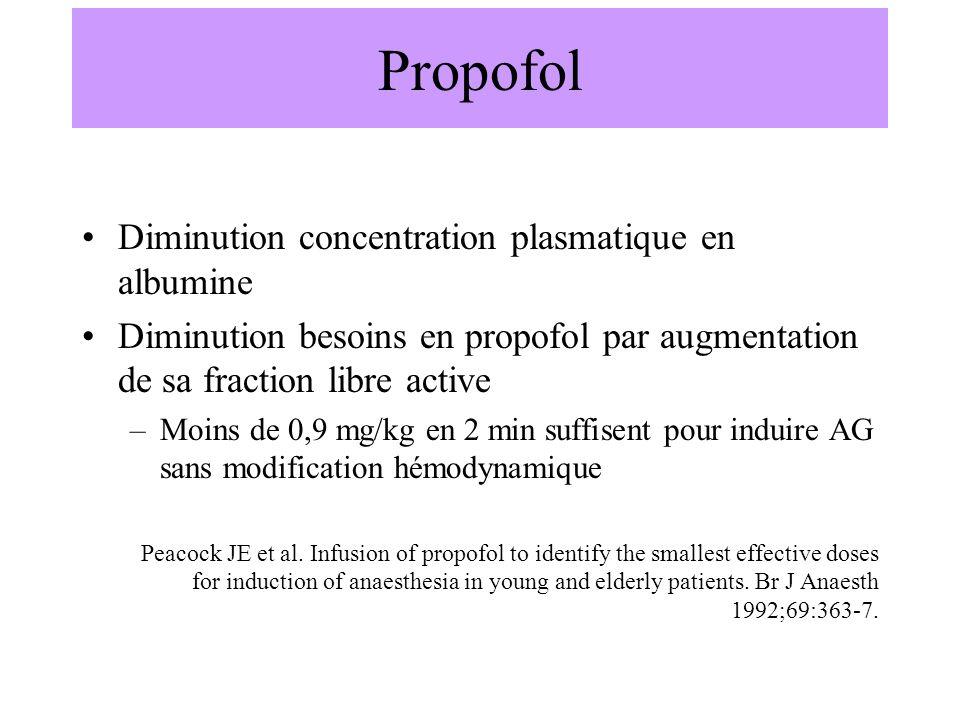 Propofol Diminution concentration plasmatique en albumine Diminution besoins en propofol par augmentation de sa fraction libre active –Moins de 0,9 mg