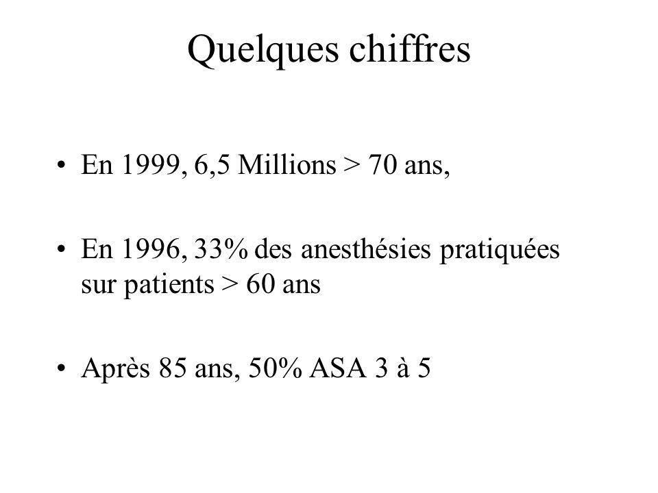 Quelques chiffres En 1999, 6,5 Millions > 70 ans, En 1996, 33% des anesthésies pratiquées sur patients > 60 ans Après 85 ans, 50% ASA 3 à 5
