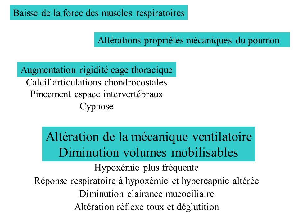 Altération de la mécanique ventilatoire Diminution volumes mobilisables Baisse de la force des muscles respiratoires Augmentation rigidité cage thorac