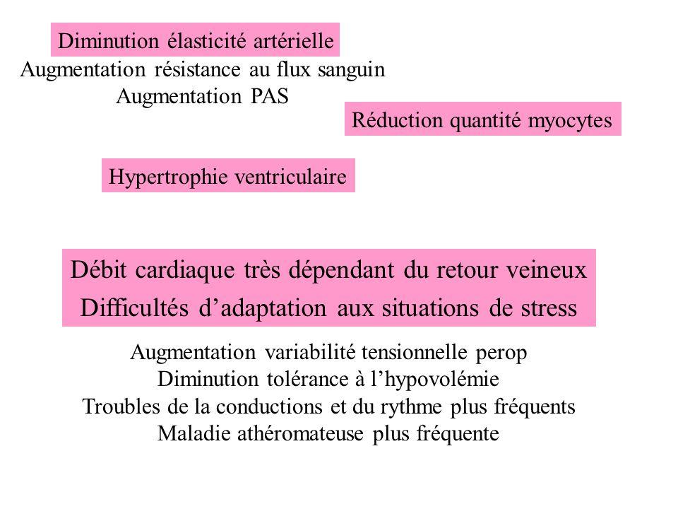 Diminution élasticité artérielle Réduction quantité myocytes Hypertrophie ventriculaire Débit cardiaque très dépendant du retour veineux Difficultés d