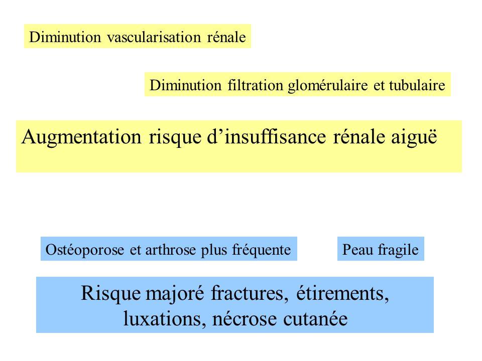 Augmentation risque dinsuffisance rénale aiguë Diminution vascularisation rénale Diminution filtration glomérulaire et tubulaire Ostéoporose et arthro