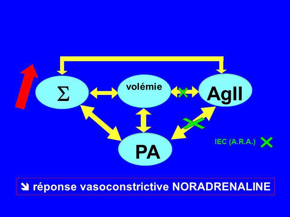Calcium channels blockers for reducing cardiac morbidity after non cardiac surgery : a meta analysis Wijeysundera DN et al.