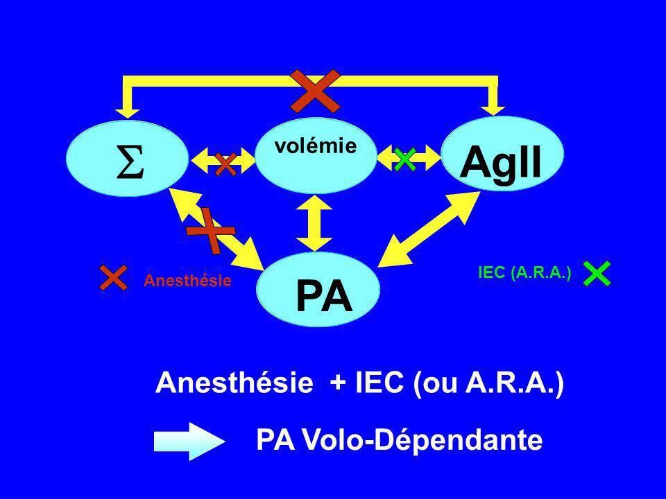 Anesthésie + IEC (ou A.R.A.) Anesthésie IEC (A.R.A.) PA volémie AgII PA Volo-Dépendante