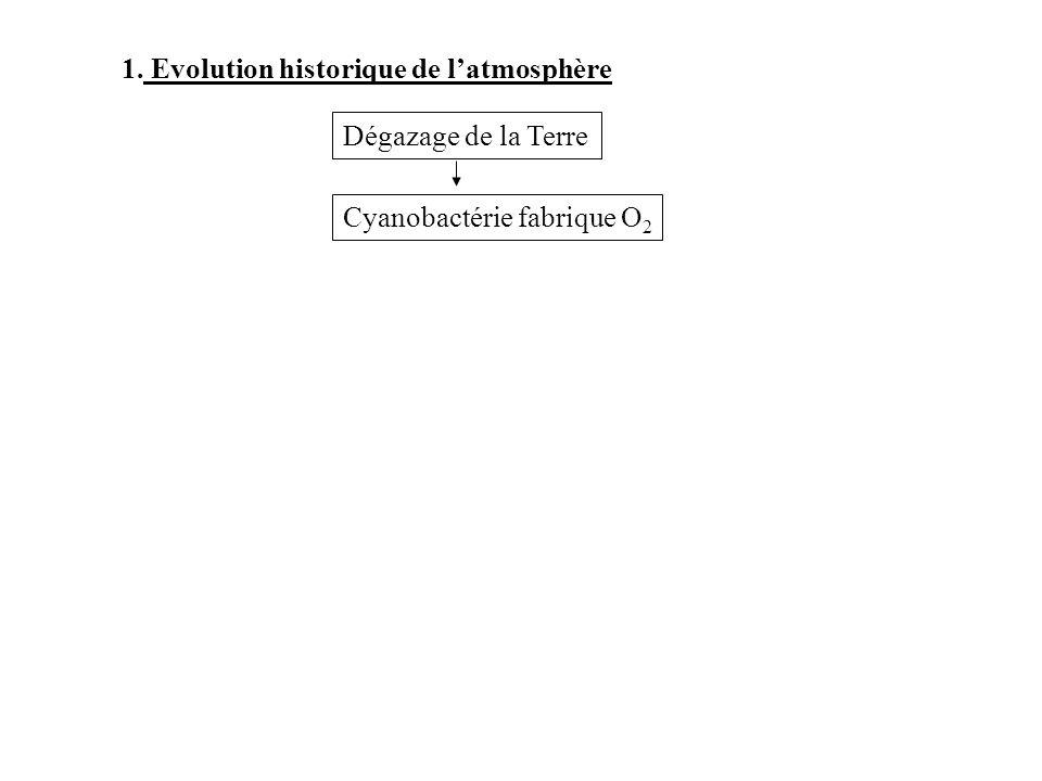 1. Evolution historique de latmosphère Dégazage de la Terre Cyanobactérie fabrique O 2