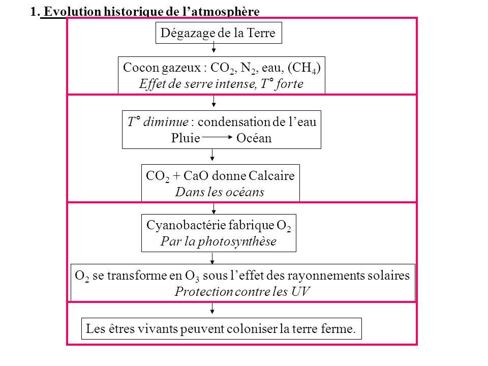 1. Evolution historique de latmosphère Dégazage de la Terre Cyanobactérie fabrique O 2 Par la photosynthèse Cocon gazeux : CO 2, N 2, eau, (CH 4 ) Eff
