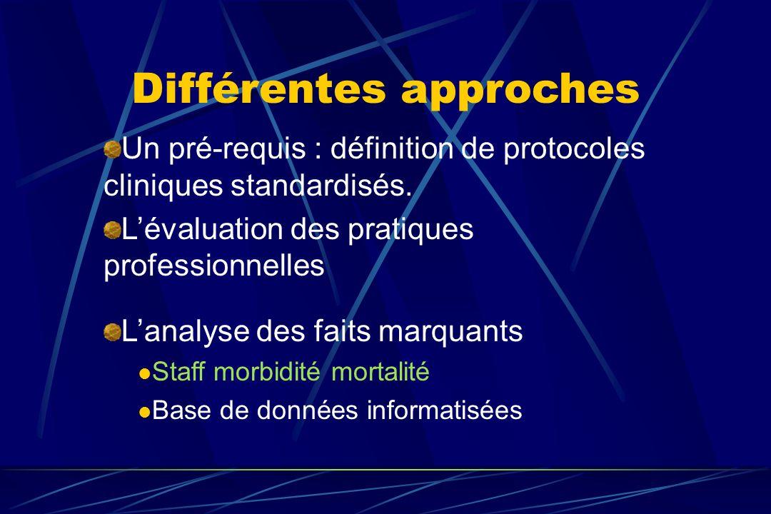 Différentes approches Un pré-requis : définition de protocoles cliniques standardisés. Lévaluation des pratiques professionnelles Lanalyse des faits m