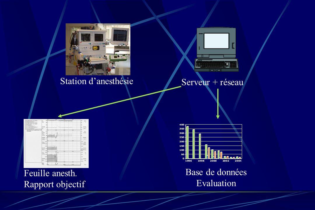 Station danesthésie Serveur + réseau Feuille anesth. Rapport objectif Base de données Evaluation