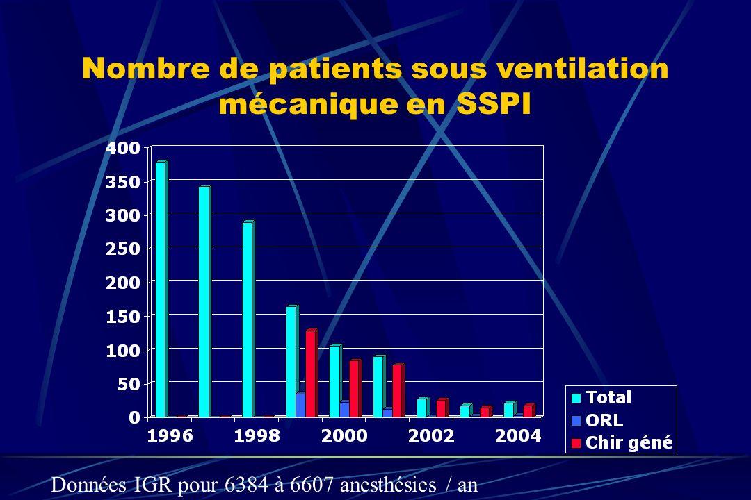 Nombre de patients sous ventilation mécanique en SSPI Données IGR pour 6384 à 6607 anesthésies / an