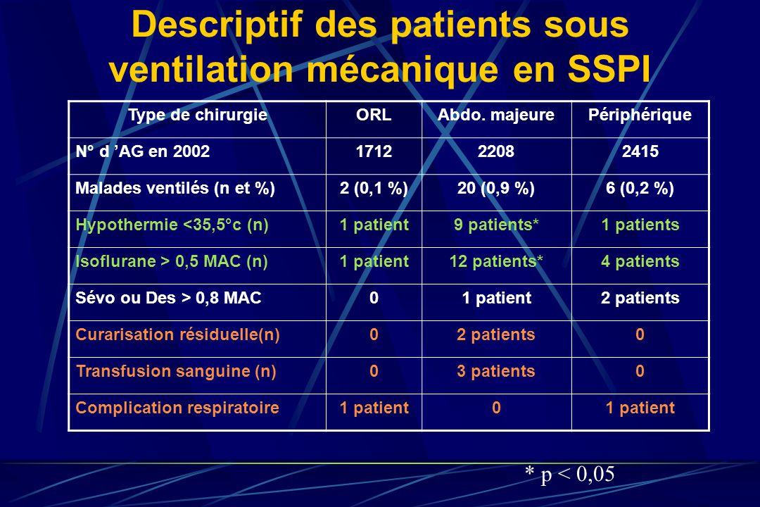 Descriptif des patients sous ventilation mécanique en SSPI Type de chirurgieORLAbdo. majeurePériphérique N° d AG en 2002171222082415 Malades ventilés