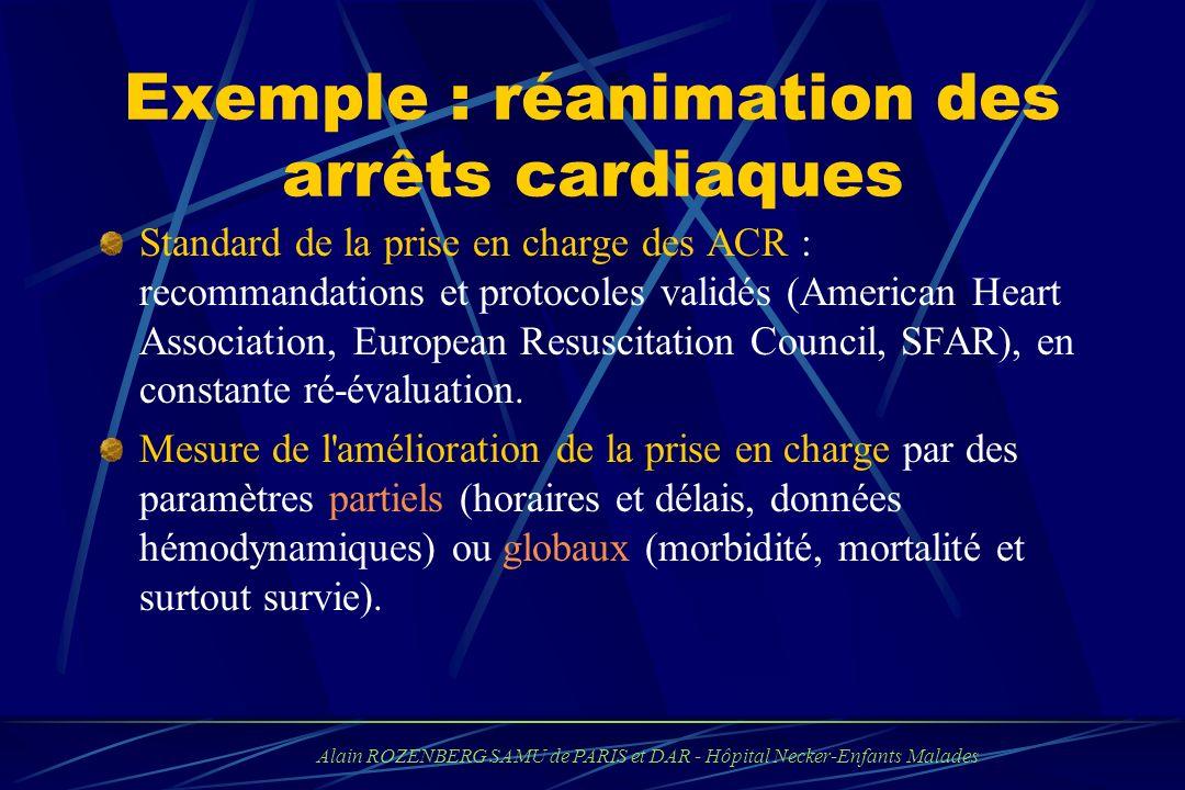 Exemple : réanimation des arrêts cardiaques Standard de la prise en charge des ACR : recommandations et protocoles validés (American Heart Association