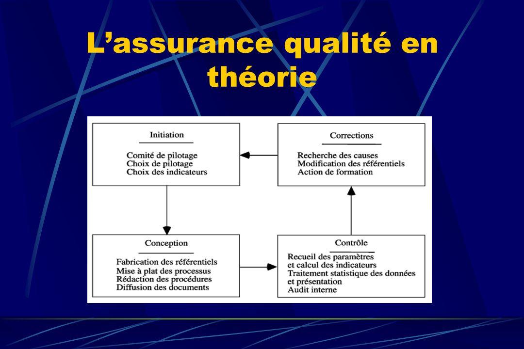 Lassurance qualité en théorie