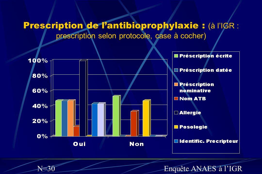 Prescription de lantibioprophylaxie : (à lIGR : prescription selon protocole, case à cocher) Enquête ANAES à lIGRN=30