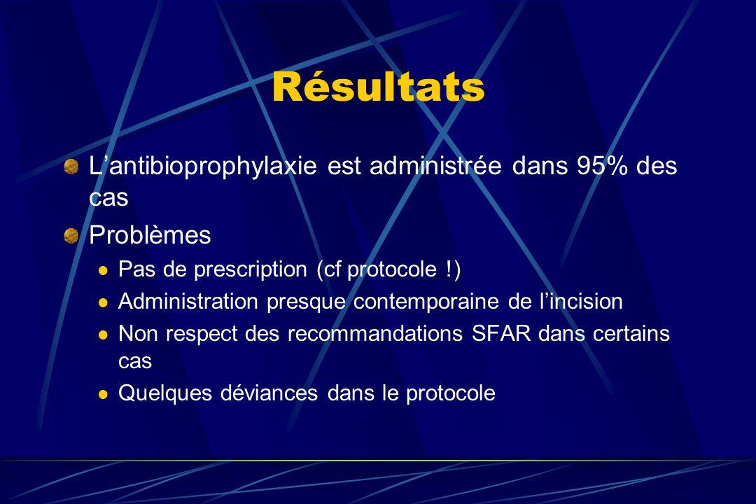 Résultats Lantibioprophylaxie est administrée dans 95% des cas Problèmes Pas de prescription (cf protocole !) Administration presque contemporaine de