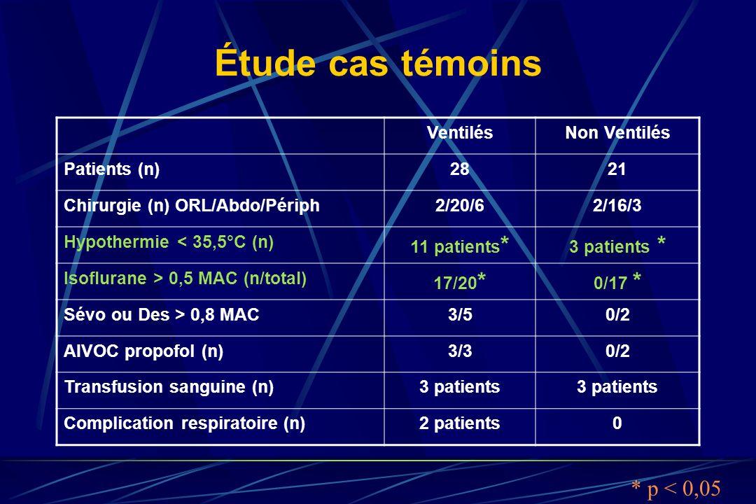 Étude cas témoins VentilésNon Ventilés Patients (n)2821 Chirurgie (n) ORL/Abdo/Périph2/20/62/16/3 Hypothermie < 35,5°C (n) 11 patients * 3 patients *