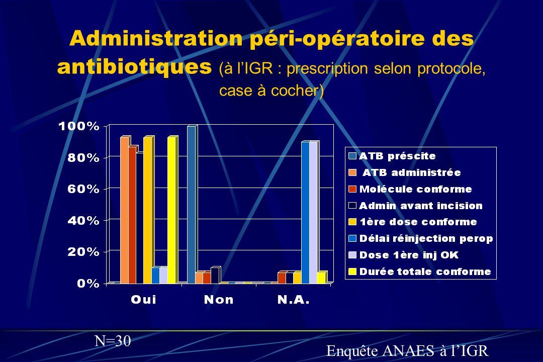Administration péri-opératoire des antibiotiques (à lIGR : prescription selon protocole, case à cocher) Enquête ANAES à lIGR N=30