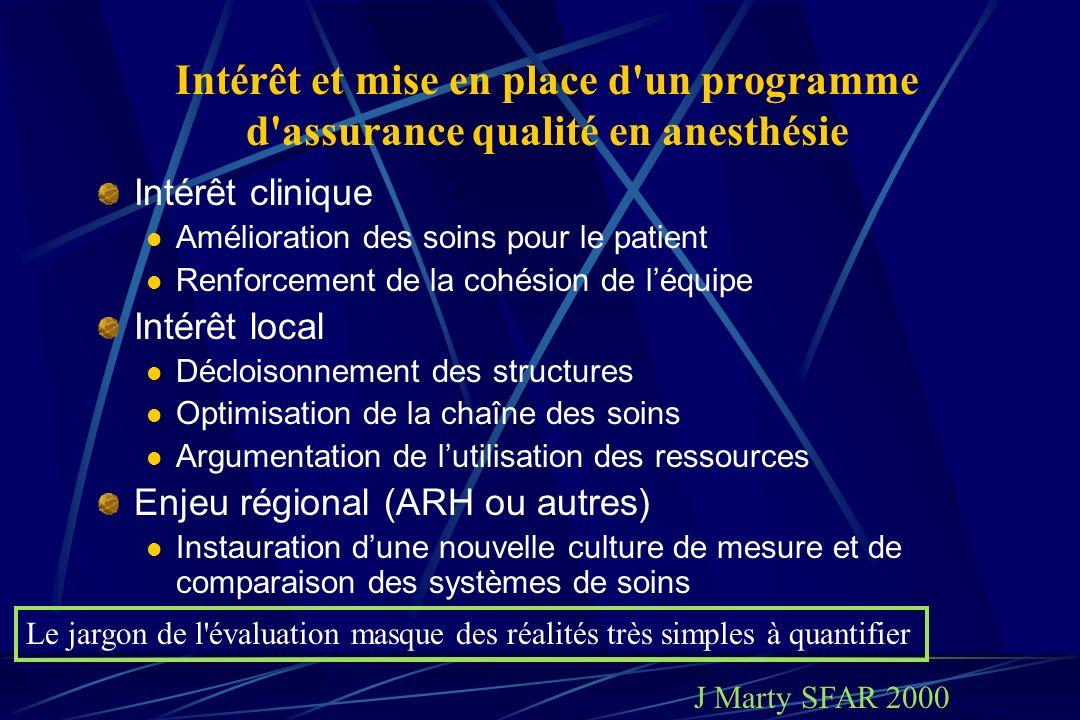 Intérêt et mise en place d'un programme d'assurance qualité en anesthésie Intérêt clinique Amélioration des soins pour le patient Renforcement de la c